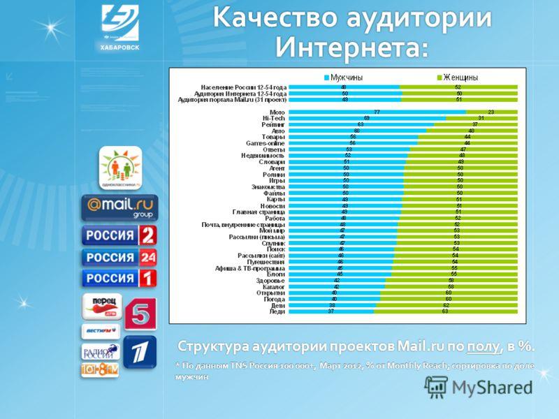 Качество аудитории Интернета: Структура аудитории проектов Mail.ru по полу, в %. * По данным TNS Россия 100 000+, Март 2012, % от Monthly Reach; сортировка по доле мужчин
