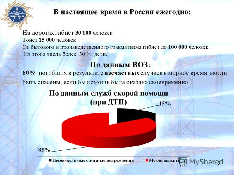 В настоящее время в России ежегодно: 5 На дорогах гибнет 30 000 человек Тонет 15 000 человек От бытового и производственного травматизма гибнет до 100 000 человек. Из этого числа более 30 % дети. По данным ВОЗ: 60% погибших в результате несчастных сл