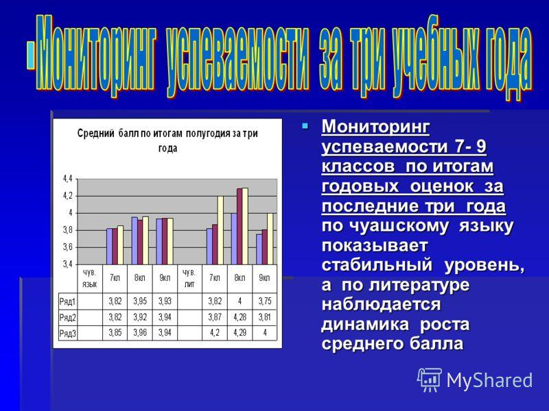 Мониторинг успеваемости 7- 9 классов по итогам годовых оценок за последние три года по чуашскому языку показывает стабильный уровень, а по литературе наблюдается динамика роста среднего балла Мониторинг успеваемости 7- 9 классов по итогам годовых оце