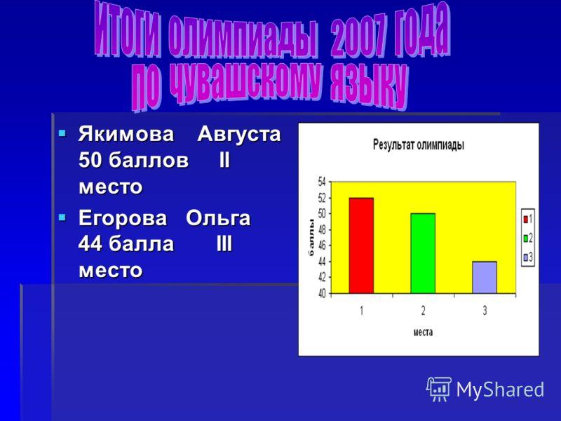 Якимова Августа 50 баллов II место Якимова Августа 50 баллов II место Егорова Ольга 44 балла III место Егорова Ольга 44 балла III место