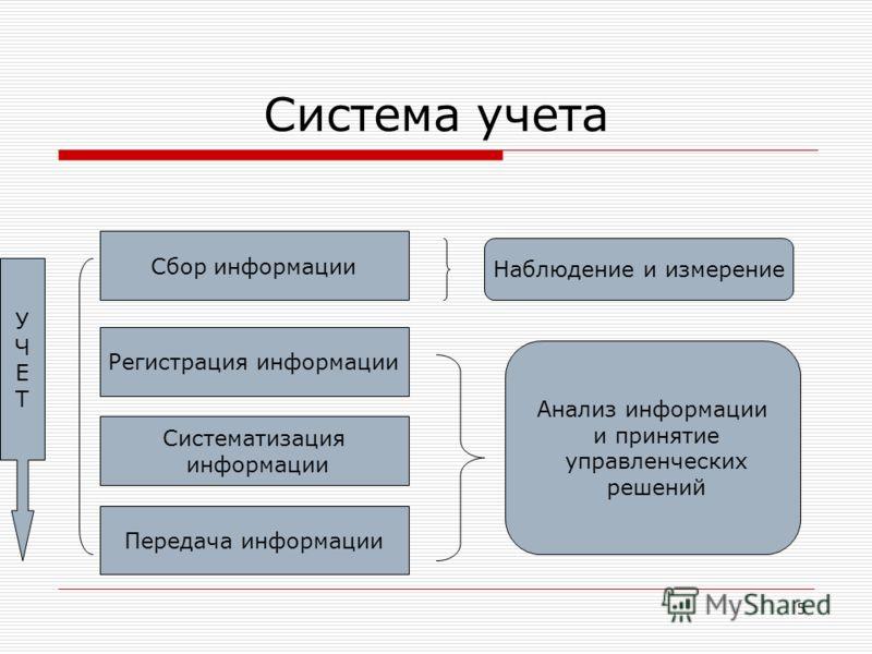 5 Система учета Сбор информации Регистрация информации Систематизация информации Передача информации УЧЕТУЧЕТ Наблюдение и измерение Анализ информации и принятие управленческих решений