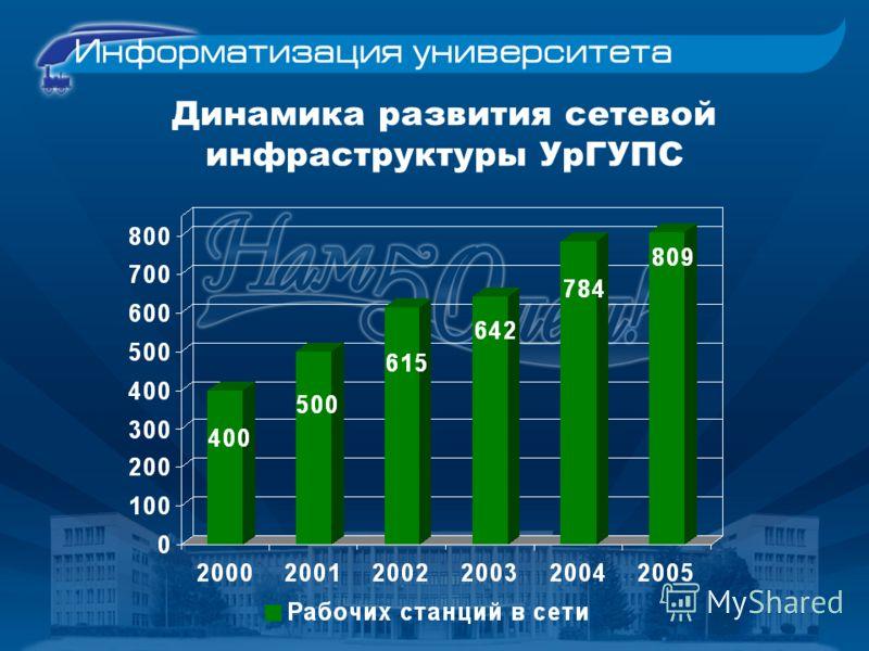 Динамика развития сетевой инфраструктуры УрГУПС