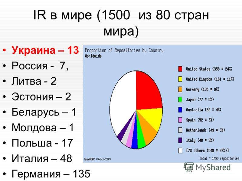 IR в мире (1500 из 80 стран мира) Украина – 13 Россия - 7, Литва - 2 Эстония – 2 Беларусь – 1 Молдова – 1 Польша - 17 Италия – 48 Германия – 135