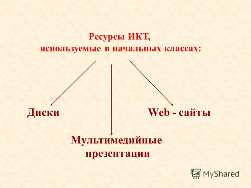 Ресурсы ИКТ, используемые в начальных классах: Диски Мультимедийные презентации Web - сайты