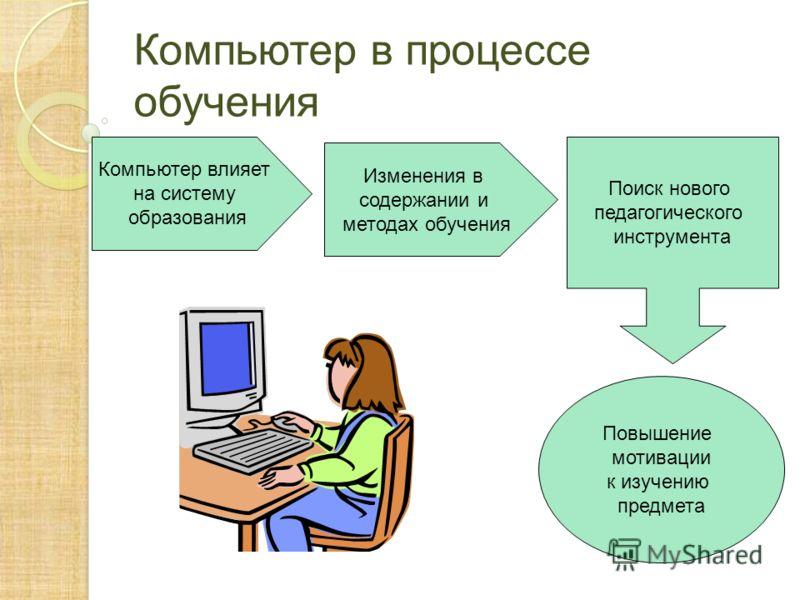 Компьютер в процессе обучения Компьютер влияет на систему образования Изменения в содержании и методах обучения Поиск нового педагогического инструмента Повышение мотивации к изучению предмета