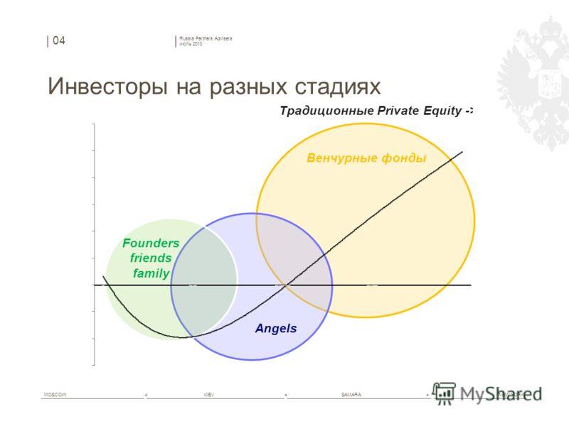 Russia Partners Advisers июль 2010 MOSCOW+ KIEV+ SAMARA+ NEW YORK Инвесторы на разных стадиях 04