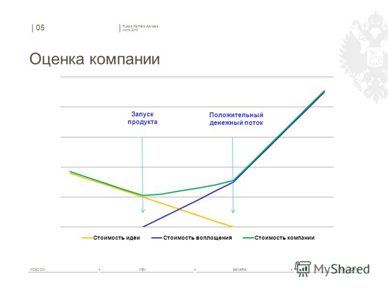 Russia Partners Advisers июль 2010 MOSCOW+ KIEV+ SAMARA+ NEW YORK Оценка компании 05