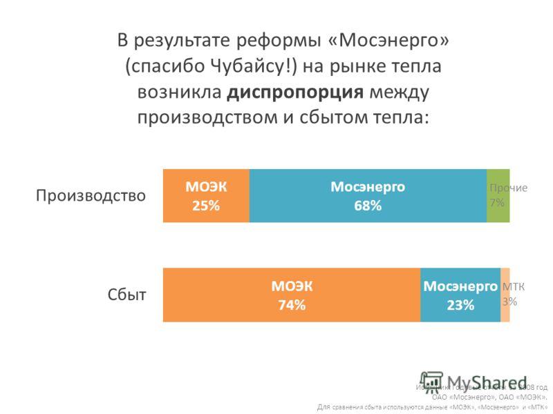 В результате реформы «Мосэнерго» (спасибо Чубайсу!) на рынке тепла возникла диспропорция между производством и сбытом тепла: Источник: Годовые отчёты за 2008 год ОАО «Мосэнерго», ОАО «МОЭК». Для сравнения сбыта используются данные «МОЭК», «Мосэенерго