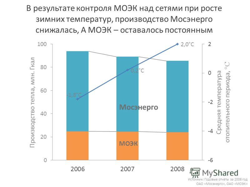 В результате контроля МОЭК над сетями при росте зимних температур, производство Мосэнерго снижалась, А МОЭК – оставалось постоянным Источник: Годовые отчёты за 2008 год ОАО «Мосэнерго», ОАО «МОЭК»