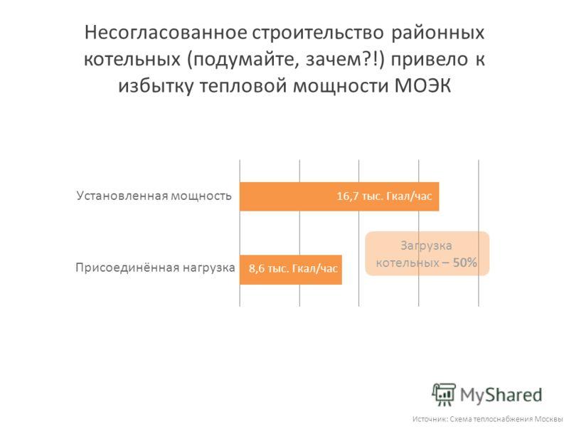 Несогласованное строительство районных котельных (подумайте, зачем?!) привело к избытку тепловой мощности МОЭК Источник: Схема теплоснабжения Москвы Загрузка котельных – 50%