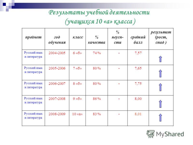 Результаты учебной деятельности (учащихся 10 «а» класса ) предметгод обучения класс% качества % неусп- сти средний балл результат (рост, спад ) Русский язык и литература 2004-20056 «б»74 % -7,57 Русский язык и литература 2005-20067 «б»80 % -7,65 Русс