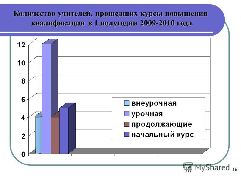 15 Количество учителей, прошедших курсы повышения квалификации в 1 полугодии 2009-2010 года