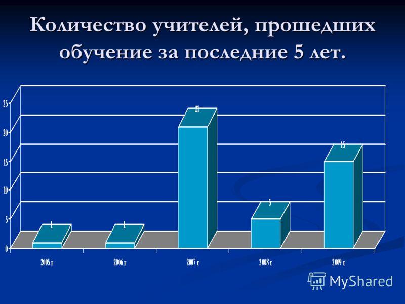 Количество учителей, прошедших обучение за последние 5 лет.