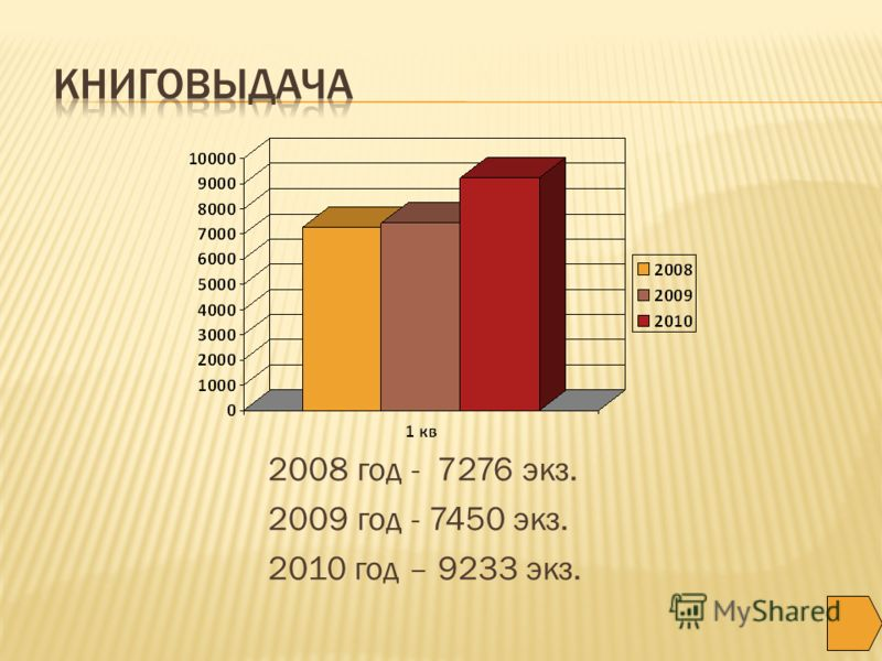 2008 год - 7276 экз. 2009 год - 7450 экз. 2010 год – 9233 экз.