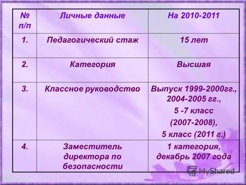 п/п Личные данныеНа 2010-2011 1.Педагогический стаж15 лет 2.КатегорияВысшая 3.Классное руководствоВыпуск 1999-2000гг., 2004-2005 гг., 5 -7 класс (2007-2008), 5 класс (2011 г.) 4.Заместитель директора по безопасности 1 категория, декабрь 2007 года