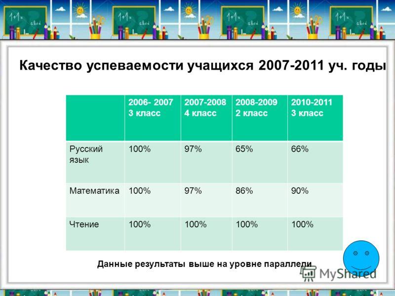 Качество успеваемости учащихся 2007-2011 уч. годы 2006- 2007 3 класс 2007-2008 4 класс 2008-2009 2 класс 2010-2011 3 класс Русский язык 100%97%65%66% Математика100%97%86%90% Чтение100% Данные результаты выше на уровне параллели