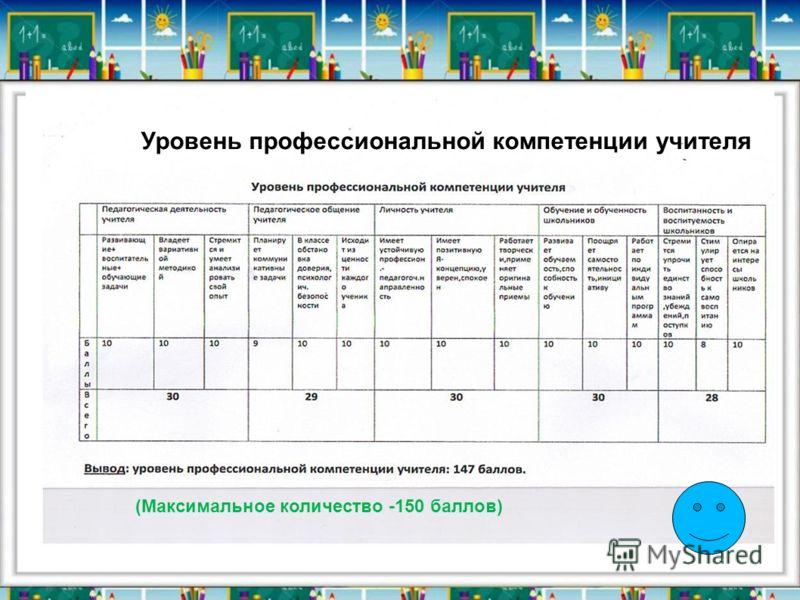 (Максимальное количество -150 баллов) Уровень профессиональной компетенции учителя