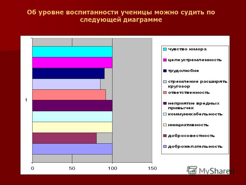 Об уровне воспитанности ученицы можно судить по следующей диаграмме
