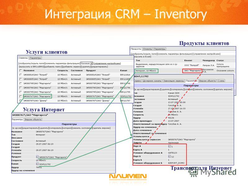 Интеграция CRM – Inventory Продукты клиентов Услуги клиентов Услуга Интернет Транспорт для Интернет