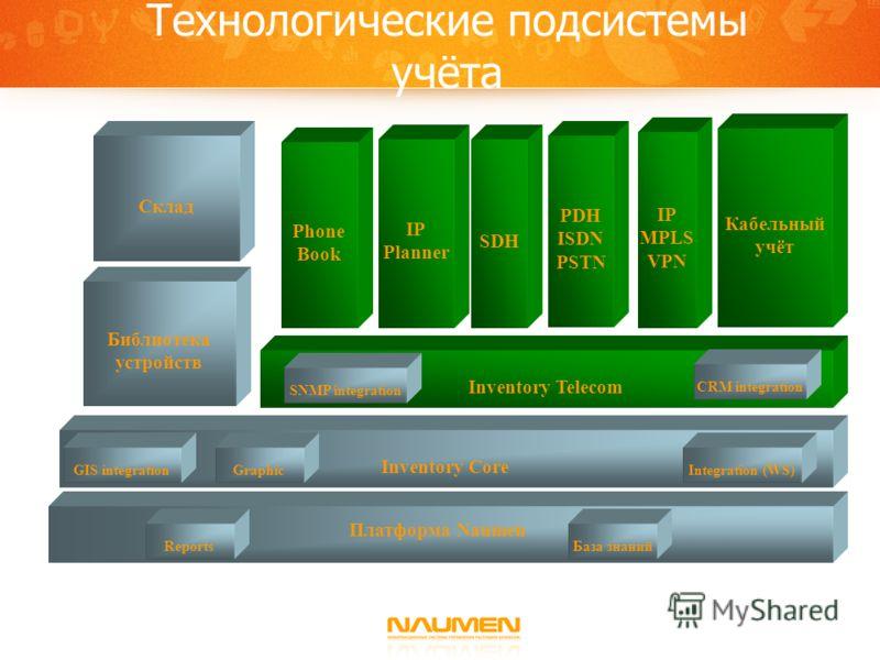 Технологические подсистемы учёта Платформа Naumen Inventory Core SDH PDH ISDN PSTN Inventory Telecom Phone Book IP Planner Integration (WS) Graphic Reports Кабельный учёт Склад GIS integration SNMP integration IP MPLS VPN Библиотека устройств База зн
