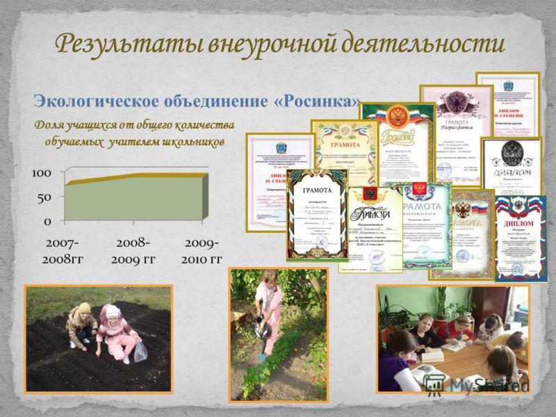 Экологическое объединение «Росинка» Доля учащихся от общего количества обучаемых учителем школьников