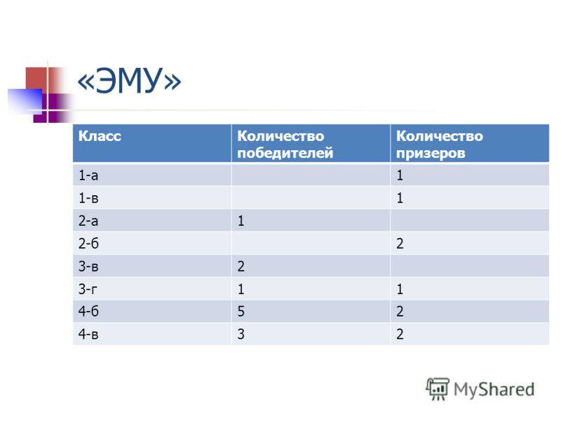 «ЭМУ» КлассКоличество победителей Количество призеров 1-а1 1-в1 2-а1 2-б2 3-в2 3-г11 4-б52 4-в32