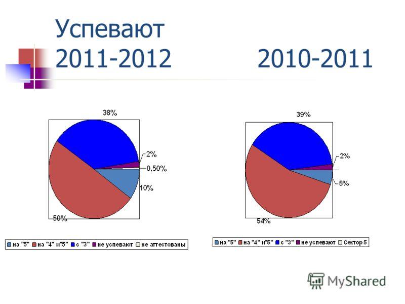 Успевают 2011-2012 2010-2011