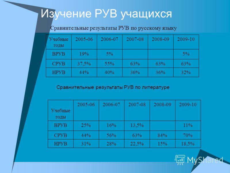 Изучение РУВ учащихся Учебные годы 2005-062006-072007-082008-092009-10 ВРУВ19%5% СРУВ37,5%55%63% НРУВ44%40%36% 32% Сравнительные результаты РУВ по русскому языку Сравнительные результаты РУВ по литературе Учебные годы 2005-062006-072007-082008-092009