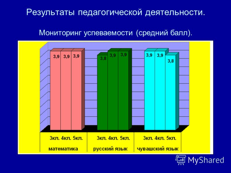 Результаты педагогической деятельности. Мониторинг успеваемости (средний балл).