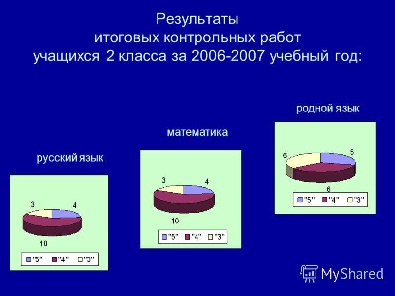 Результаты итоговых контрольных работ учащихся 2 класса за 2006-2007 учебный год: русский язык математика родной язык