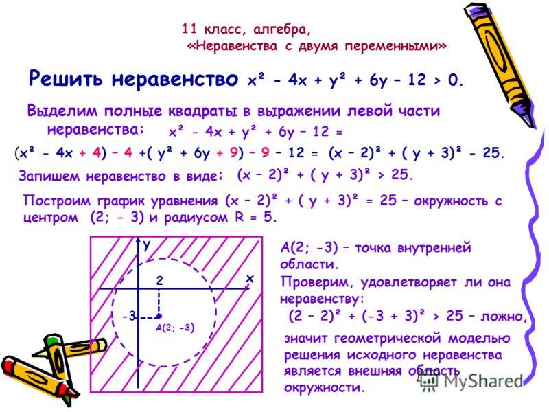 Решить неравенство х² - 4х + у² + 6у – 12 > 0. Выделим полные квадраты в выражении левой части неравенства: х² - 4х + у² + 6у – 12 = (х² - 4х + 4) – 4 +( у² + 6у + 9) – 9 – 12 = (х – 2)² + ( у + 3)² - 25. Запишем неравенство в виде : (х – 2)² + ( у +