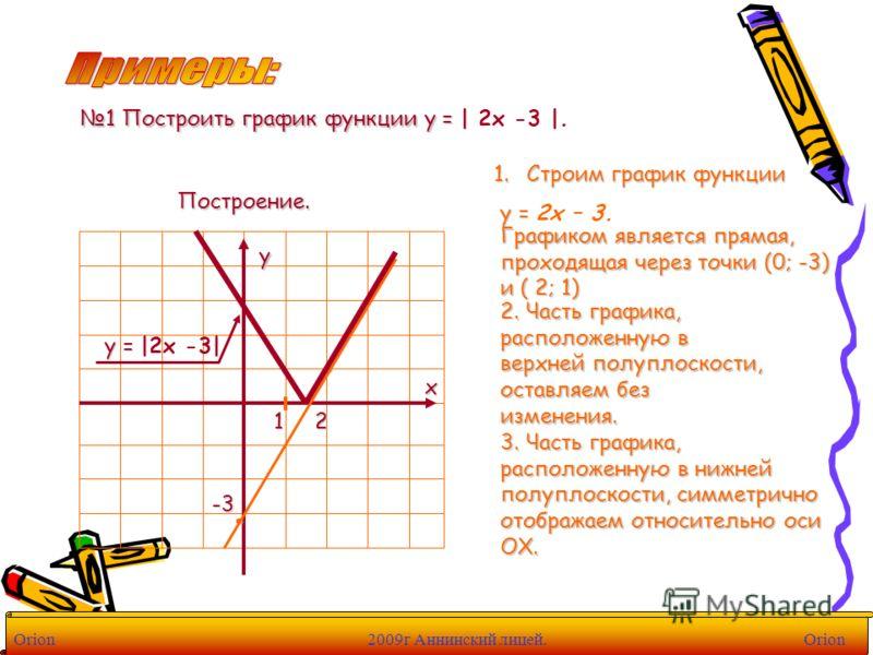 1 Построить график функции у = | 2х -3 |. Построение. 1.Строим график функции у = у = 2х – 3. 1 х у Графиком является прямая, проходящая через точки (0; -3) и ( 2; 1) 2. Часть графика, расположенную в верхней полуплоскости, оставляем без изменения. 3