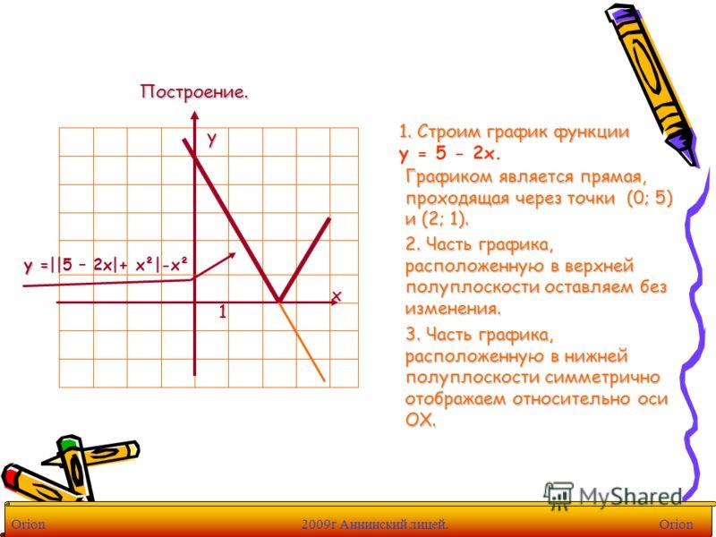Построение. 1. Строим график функции 1. Строим график функции y = 5 - 2x. 1 х у Графиком является прямая, проходящая через точки (0; 5) и (2; 1). 2. Часть графика, расположенную в верхней полуплоскости оставляем без изменения. 3. Часть графика, распо