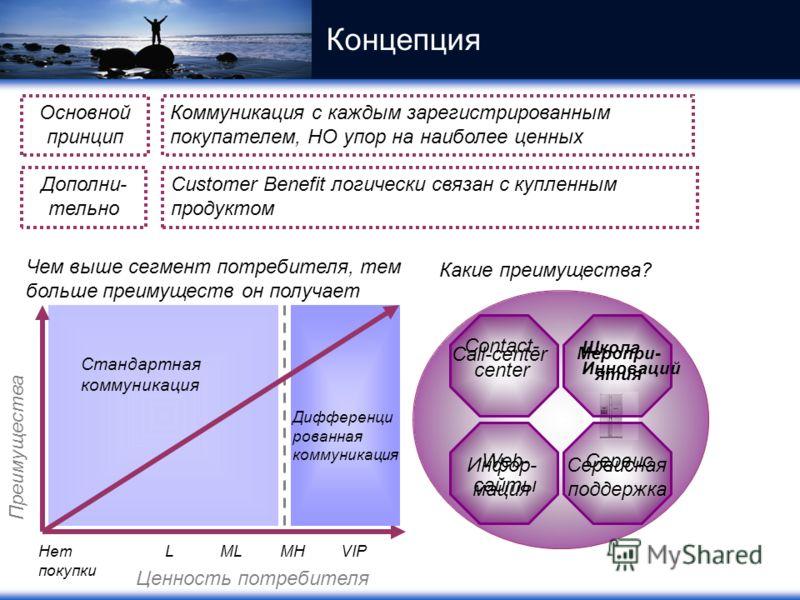 Преимущества Ценность потребителя Нет покупки LMLMHVIP Стандартная коммуникация Дифференци рованная коммуникация Чем выше сегмент потребителя, тем больше преимуществ он получает Концепция Основной принцип Коммуникация с каждым зарегистрированным поку