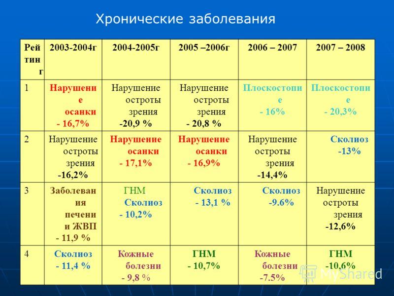 Рей тин г 2003-2004г2004-2005г2005 –2006г2006 – 20072007 – 2008 1Нарушени е осанки - 16,7% Нарушение остроты зрения -20,9 % Нарушение остроты зрения - 20,8 % Плоскостопи е - 16% Плоскостопи е - 20,3% 2Нарушение остроты зрения -16,2% Нарушение осанки