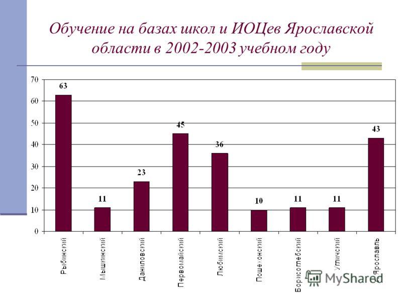 Обучение на базах школ и ИОЦев Ярославской области в 2002-2003 учебном году