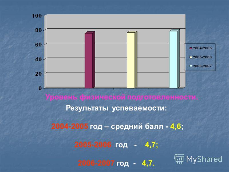 Результаты успеваемости: 2004-2005 год – средний балл - 4,6; 2005-2006 год - 4,7; 2006-2007 год - 4,7. Уровень физической подготовленности.