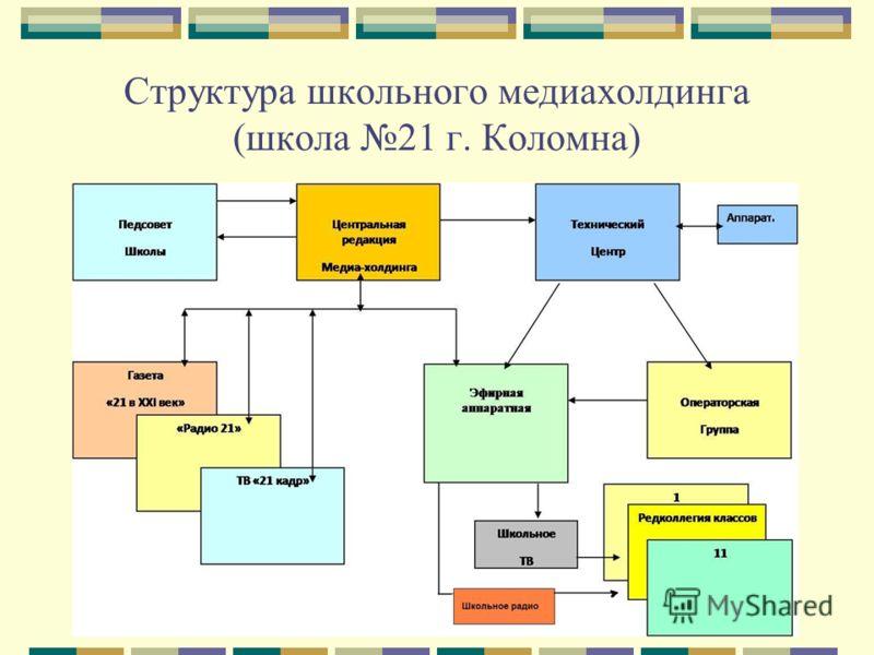 Структура школьного медиахолдинга (школа 21 г. Коломна)