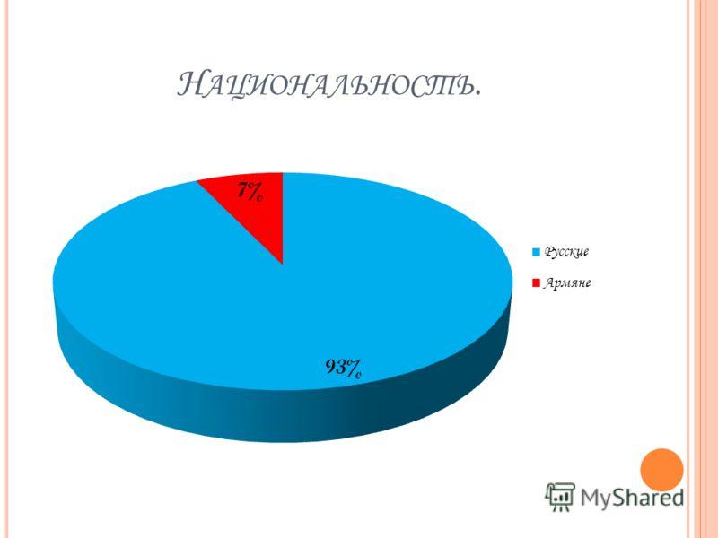Н АЦИОНАЛЬНОСТЬ.