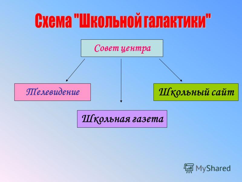 Совет центра Телевидение Школьная газета Школьный сайт