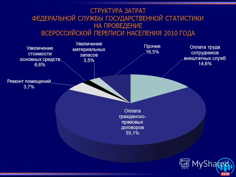 СТРУКТУРА ЗАТРАТ ФЕДЕРАЛЬНОЙ СЛУЖБЫ ГОСУДАРСТВЕННОЙ СТАТИСТИКИ НА ПРОВЕДЕНИЕ ВСЕРОССИЙСКОЙ ПЕРЕПИСИ НАСЕЛЕНИЯ 2010 ГОДА