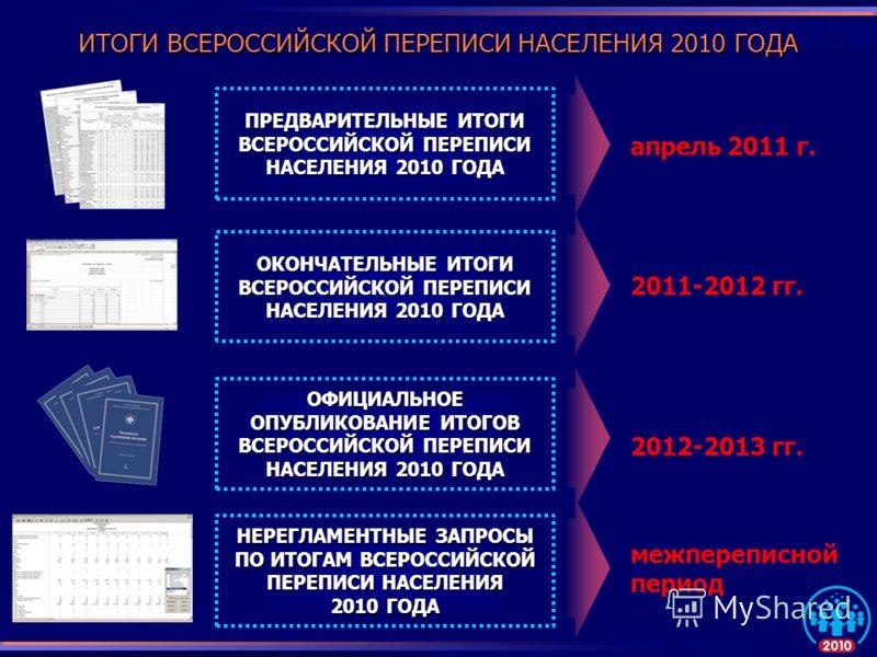 ИТОГИ ВСЕРОССИЙСКОЙ ПЕРЕПИСИ НАСЕЛЕНИЯ 2010 ГОДА апрель 2011 г. 2011-2012 гг. 2012-2013 гг. ПРЕДВАРИТЕЛЬНЫЕ ИТОГИ ВСЕРОССИЙСКОЙ ПЕРЕПИСИ НАСЕЛЕНИЯ 2010 ГОДА ОКОНЧАТЕЛЬНЫЕ ИТОГИ ВСЕРОССИЙСКОЙ ПЕРЕПИСИ НАСЕЛЕНИЯ 2010 ГОДА ОФИЦИАЛЬНОЕ ОПУБЛИКОВАНИЕ ИТОГ