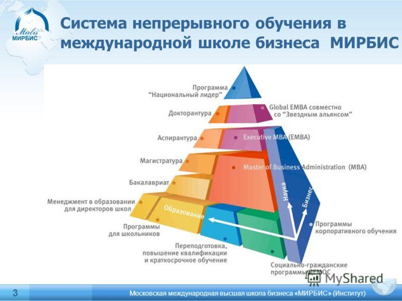 Система непрерывного обучения в международной школе бизнеса МИРБИС Московская международная высшая школа бизнеса «МИРБИС» (Институт) 3