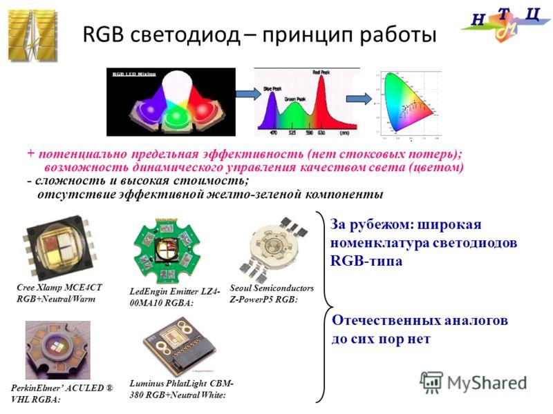 + потенциально предельная эффективность (нет стоксовых потерь); возможность динамического управления качеством света (цветом) - сложность и высокая стоимость; отсутствие эффективной желто-зеленой компоненты Cree Xlamp MCE4CT RGB+Neutral/Warm Seoul Se
