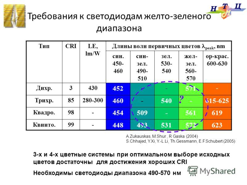 Требования к светодиодам желто-зеленого диапазона ТипCRILE, lm/W Длины волн первичных цветов peak, nm син. 450- 460 син- зел. 490- 510 зел. 530- 540 жел- зел. 560- 570 ор-крас. 600-630 Дихр.3430 452 -- 571 - Трихр.85280-300 460-540-615-625 Квадро.98-