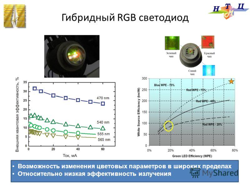 Возможность изменения цветовых параметров в широких пределах Относительно низкая эффективность излучения Гибридный RGB светодиод
