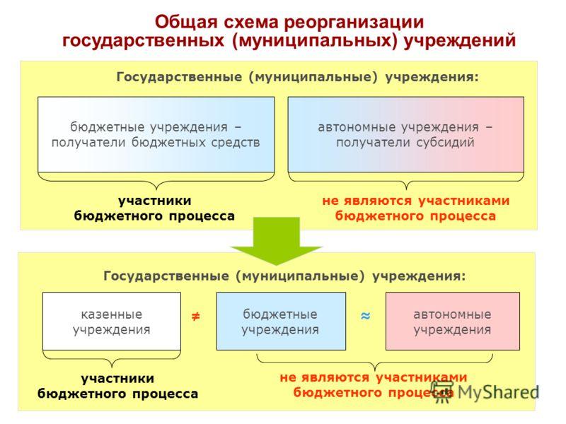 1 Н.Е. Барбашова Правовые