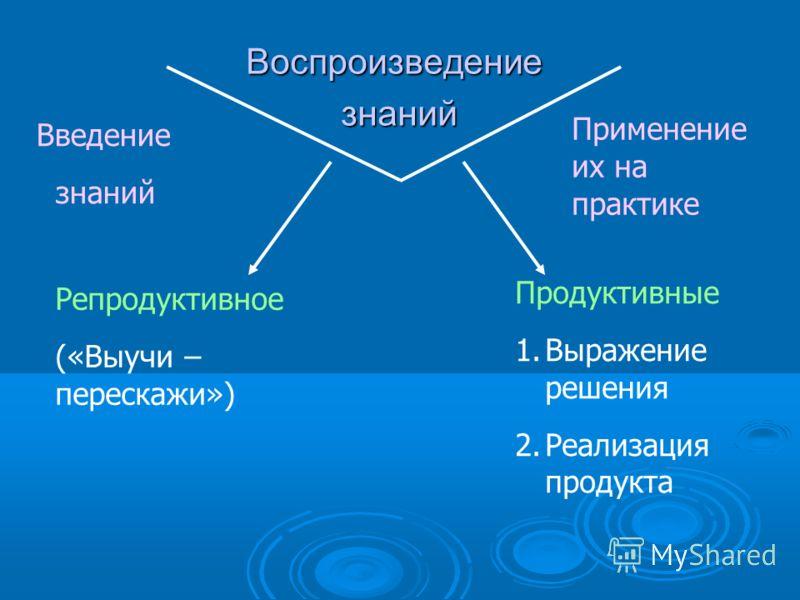 Воспроизведение знаний знаний Введение знаний Применение их на практике Репродуктивное («Выучи – перескажи») Продуктивные 1.Выражение решения 2.Реализация продукта