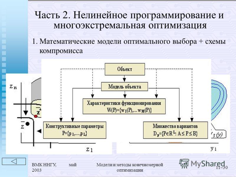 ВМК ННГУ, май 2003 Модели и методы конечномерной оптимизации 11–30 1.Математические модели оптимального выбора + схемы компромисса Часть 2. Нелинейное программирование и многоэкстремальная оптимизация