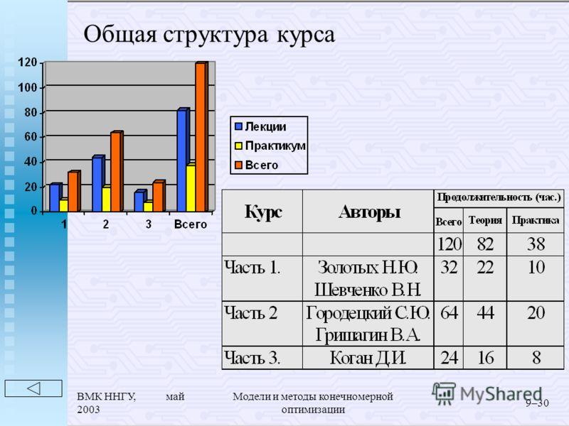 ВМК ННГУ, май 2003 Модели и методы конечномерной оптимизации 9–30 Общая структура курса